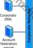 Active Directory Federation Services Nedir?