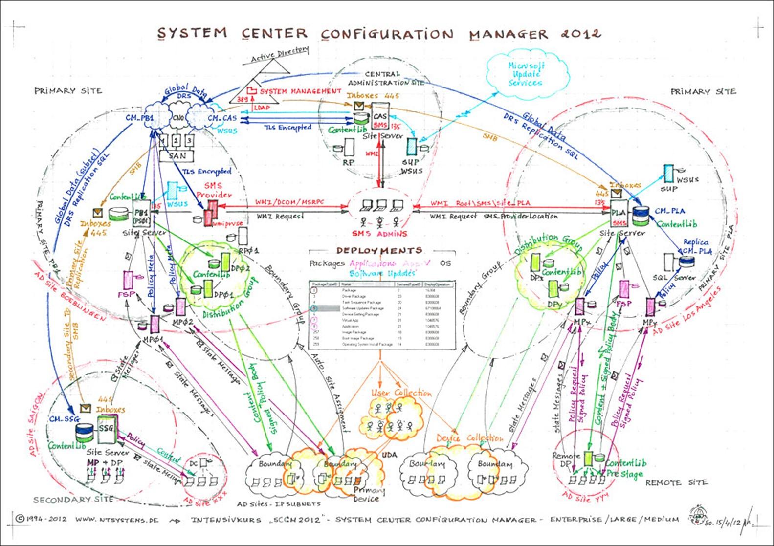 Patch Management Through Sccm 2007