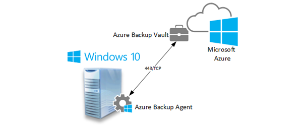 Resim http://www.mshowto.org/images/articles/2015/11/111815_0538_Windows10st1.png