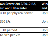 Windows Server 2016 Hyper-V Yenilikleri