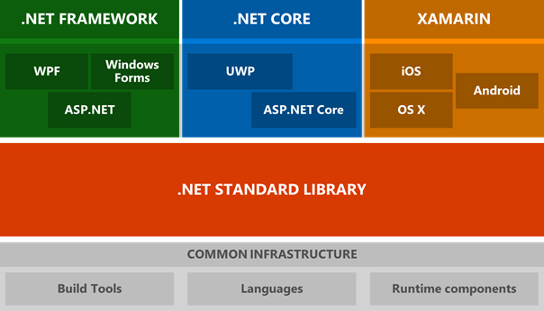 NET Core ve .NET Standard Nedir?