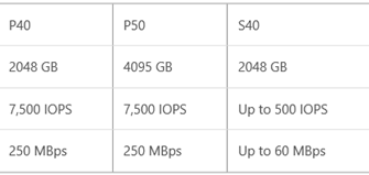 Azure Sanal Makineler için 4 TB'lık Large Disk Kullanıma GA Olarak Duyuruldu