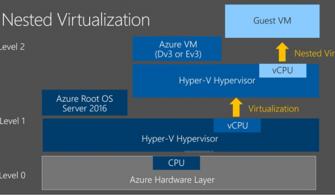 Azure'da İç içe Sanallaştırma (Nested Virtualization)