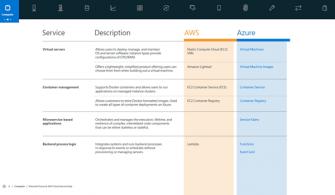 AWS ve Azure için Bulut Hizmet Haritası