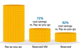 Azure Reserved VM Instance'lar (RI) General Availability (GA) Olarak Kullanımda