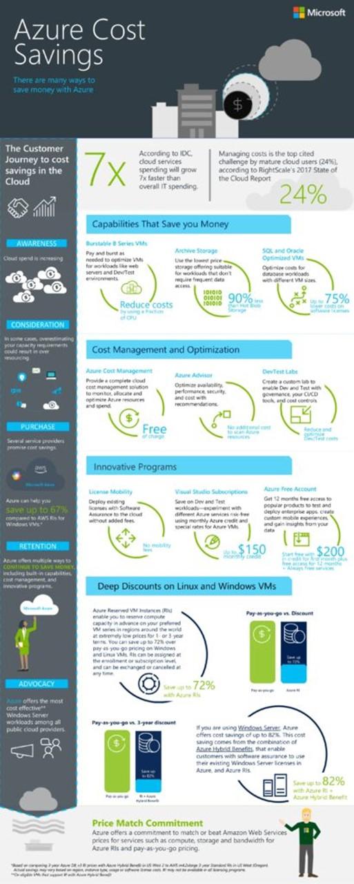 Yeni Azure Yönetimi ve Maliyet Tasarrufu Yetenekleri