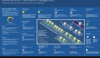 Azure Security ve Operations Management Çözümlerine Genel Bakış