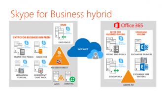 Skype For Business Hybrid Mimarının Oluşturulması