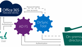 Azure Active Directory Pass-Through Authentication ve SSO