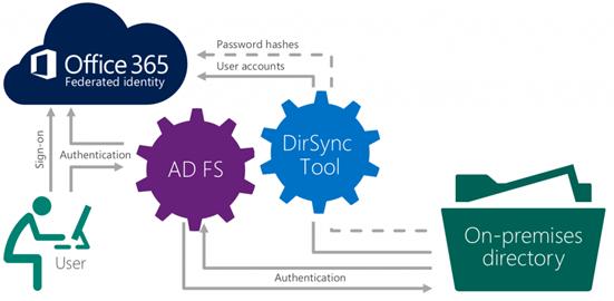 Azure Active Directory Pass-Through Authentication ve SSO