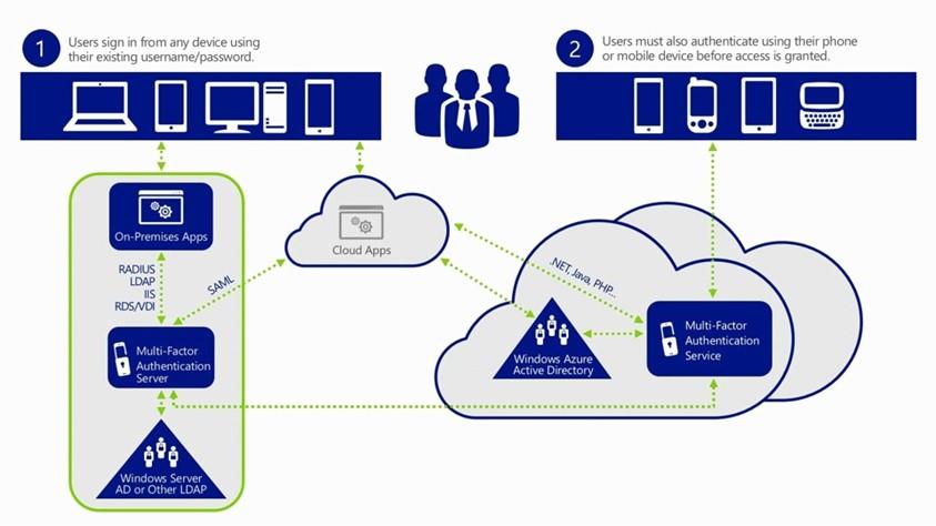 Office 365 MFA Konfigürasyonu Nasıl Yapılır?