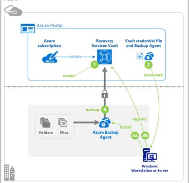Microsoft Azure Backup Konfigürasyonu