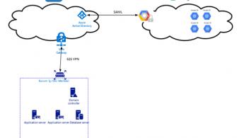 Genel Bulut Sağlayıcılar İle Azure AD Entegrasyonu – Google Cloud
