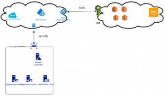 Genel Bulut Sağlayıcılar İle Azure AD Entegrasyonu – AWS