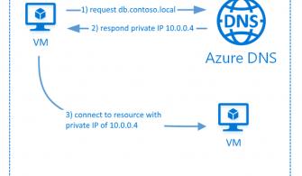 Private Zone Azure DNS İçerisinde Özel Önizleme Olarak Kullanımda
