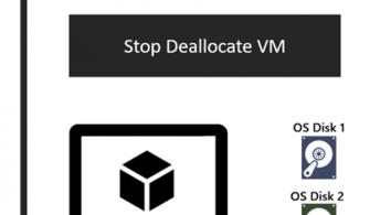 Yönetilen Diskleri kullanan VM'ler için OS Disk Değiştirme