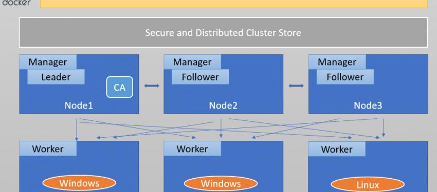 Docker Swarm Mode