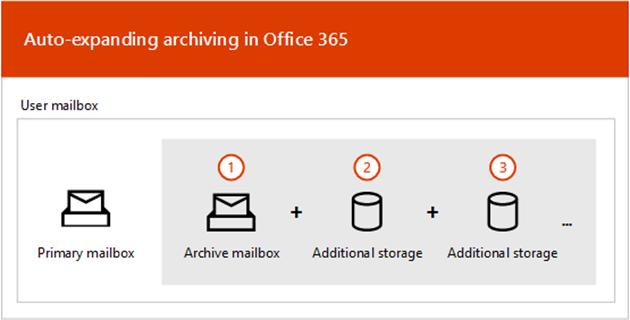 Office 365 Auto Expanding Archive Nedir? Nasıl Etkinleştirilir?