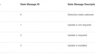 SCCM Software Updates Deployments Troubleshooting -3