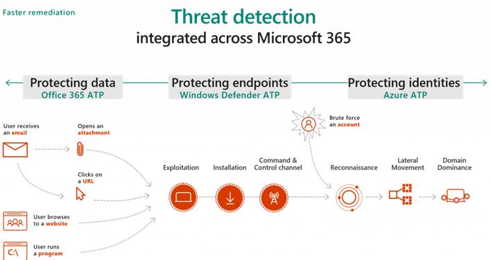 Microsoft 365 Threat Protection ve ATP Ürün Ailesine Genel bakış