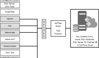 SQL Server DevOps Tools