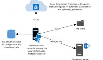 Azure Information Protection Scanner ile Belgelerinizi Sınıflandırın ve Koruyun