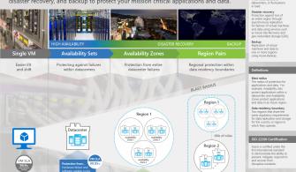 Azure Availability Zone'lar Kullanıma Sunuldu