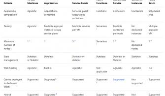 Azure Compute Hizmetini Seçmek için Kriterler