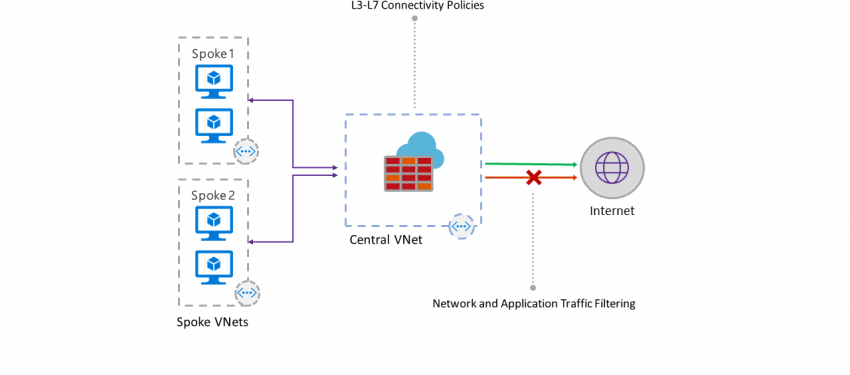 Azure Firewall'ı Tanıyalım