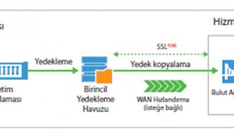 Veeam Backup ile Cloud'a Yedek Alma
