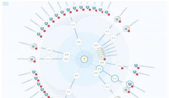 Azure Security Center Network Map Nedir?