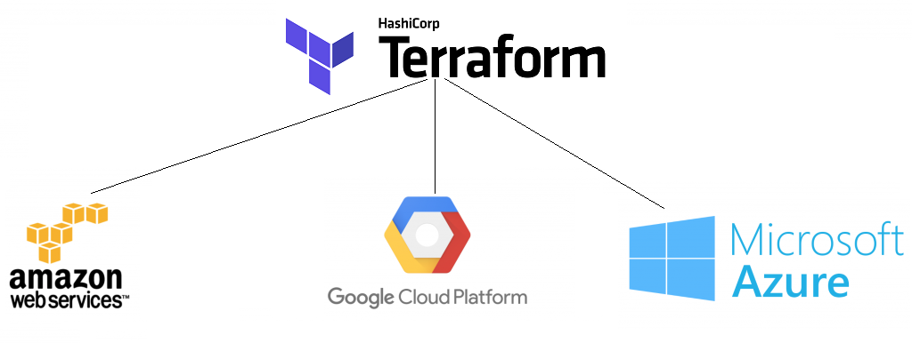 Aws Provider Docs Provider Aws Terraform By Hashicorp - #Summer
