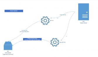Powershell DSC Nedir? Örnek Kullanım Senaryoları