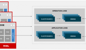 OpenShift Container Platform Nedir?
