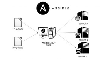Linux Sunucularda Ansible ile File System Oluşturma