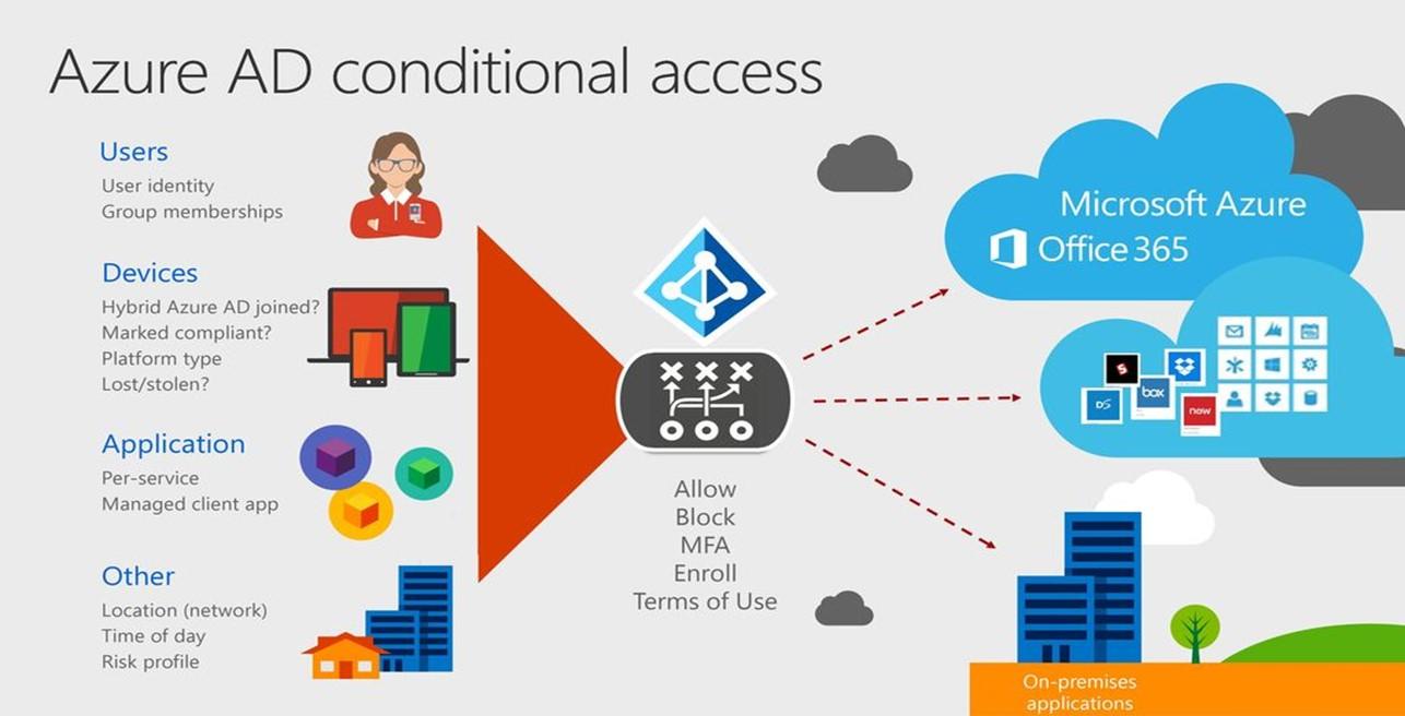 Azure AD Conditional Access ile MFA Yönetimi Nasıl Yapılır?