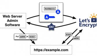 Let's Encrypt Kullanarak Web Siteleriniz İçin Ücretsiz SSL Sertifikası Oluşturun