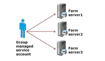 Group Managed Service Accounts (GMSA) Nedir?