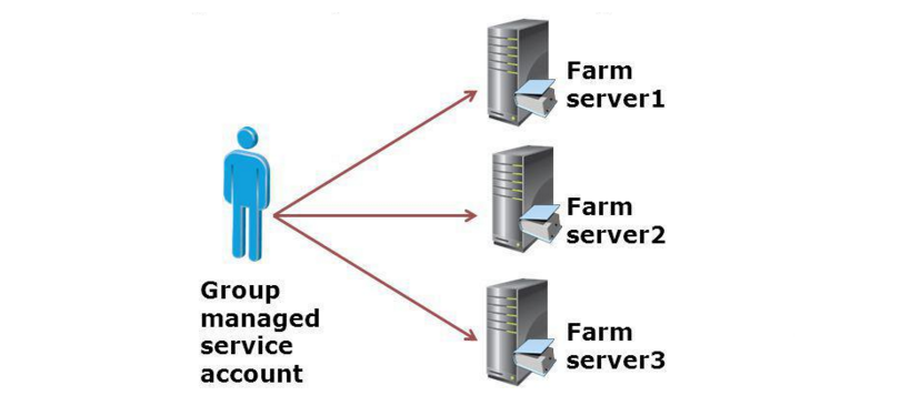 Group Managed Service Accounts (GMSA) Nedir?
