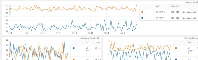 Vmware Wavefront Panolar, Grafikler ve Alarm Bileşenleri