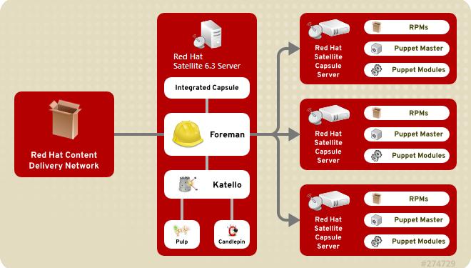 Red Hat Satellite 6.3 Nedir? Sunucular Satellite Nasıl Eklenir?