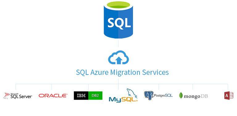 Azure Database Migration ( DMS ) Servis Nedir?