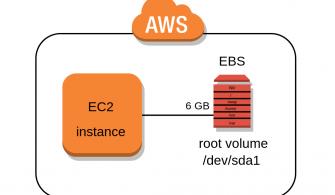 AWS EC2 Windows ve Linux Sunucularda Disk Alanını Arttırma Nasıl Yapılır