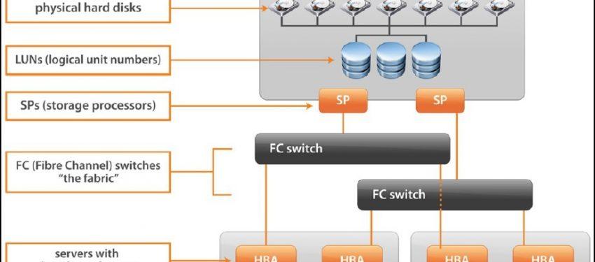 Fibre Channel (FC) Nedir ? Bileşenleri ve Adaptör Türleri