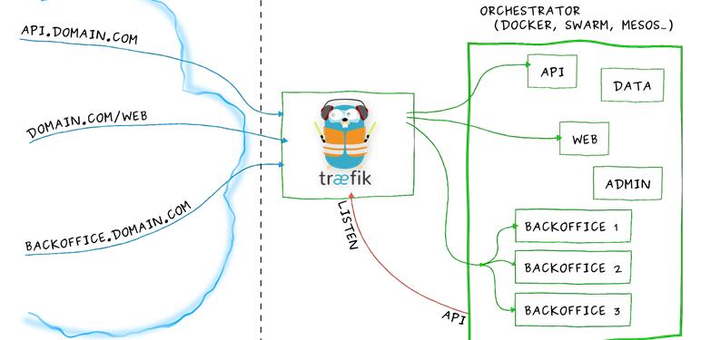 Yazılım Geliştiriciler için Azure: Azure VM Üzerine Traefik Kurulumu