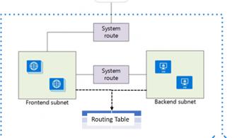 Azure Route Tabloları Nasıl Yapılandırılır? – Bölüm 1