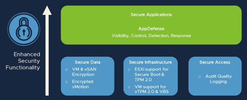 vSphere Platinum Appdefense Yapılandırılması ve Yönetimi