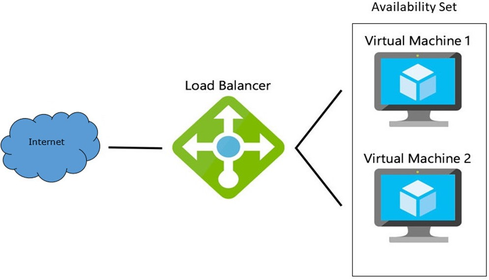 Azure Load Balancer Nedir? VM'ler Arası Load Balancer Nasıl Oluşturulur?