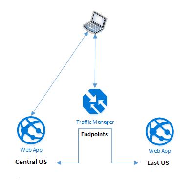 Azure Traffic Manager Nedir? Traffic Manager ile App Services Yönetim Nasıl Yapılır?