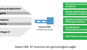 Veeam ONE 9.5 Update 4 Kurulumu